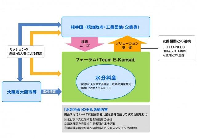 2013フォーラム図